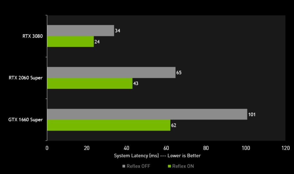 Escape from Tarkov statistics with NVIDIA